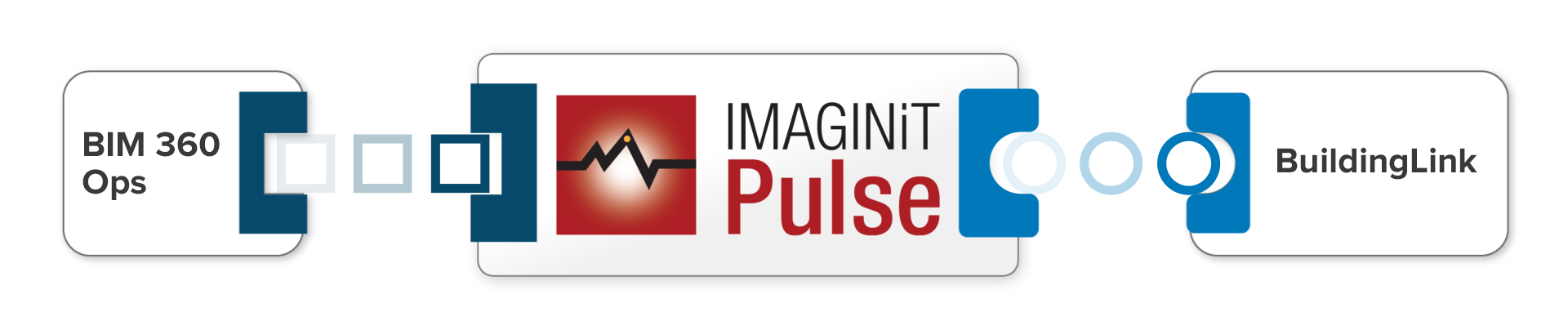 IMAGINiT_Pulse_Building_Integration